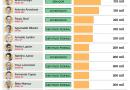 Autuados por trabalho escravo fizeram doações a 142 candidatos; confira a lista